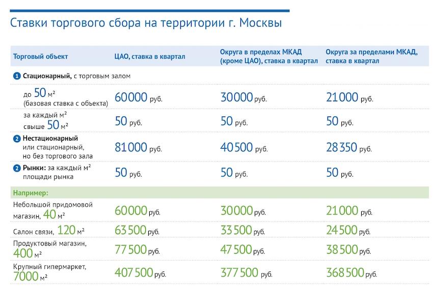 размер торгового сбора в москве 2017