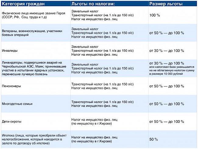 размеры налоговых льгот в РФ 2017 год