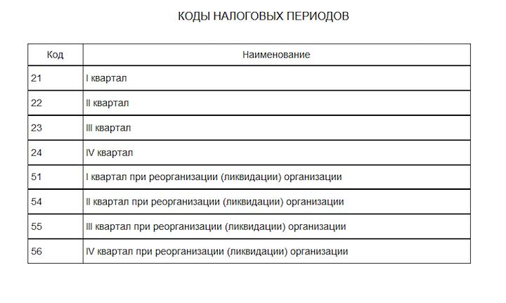 коды налоговых периодов