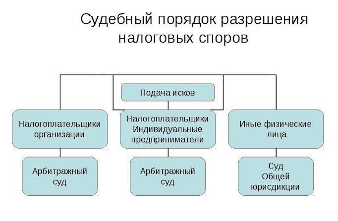 порядок разрешения налоговых споров - fiscali.ru